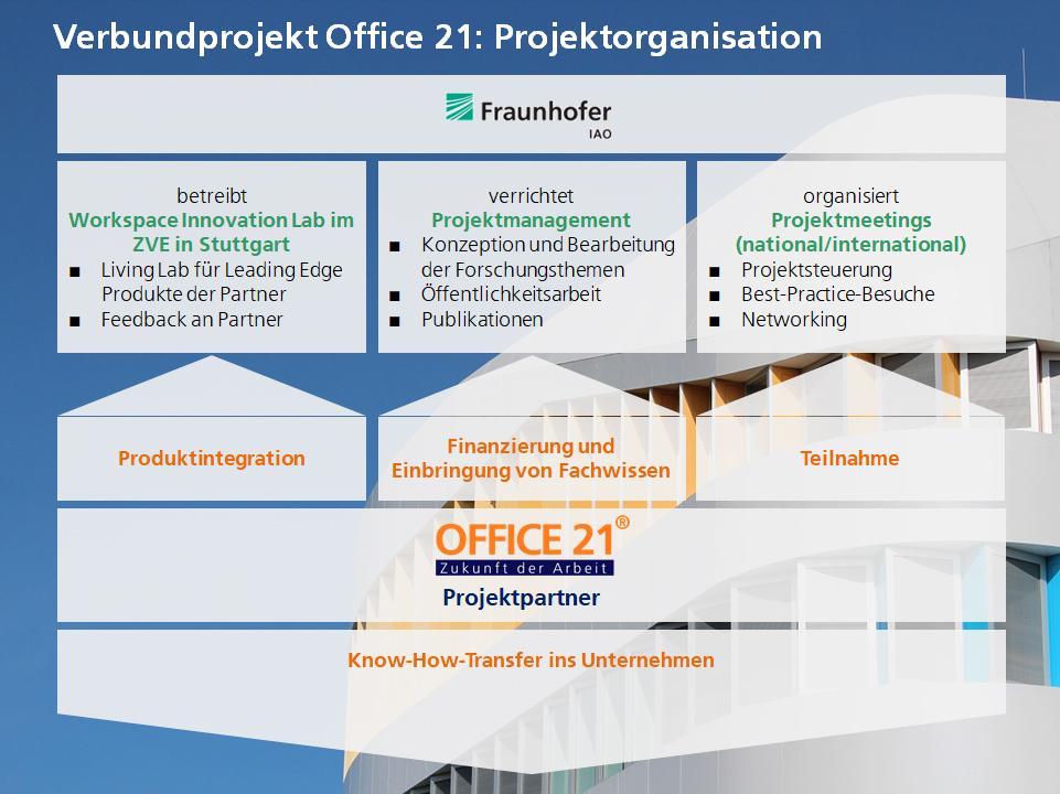 Forschungsprojekt Office 21 - Darstellung der Projektorganisation