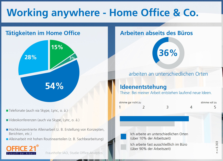 Arbeiten abseites des Büros - ob im Home Office oder im Café - wirkt sich positiv auf die Ideenentstehung aus.